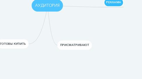 Mind Map: АУДИТОРИЯ