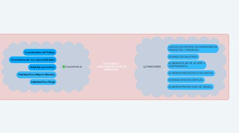 Mind Map: FUNCIONES Y RESPONSABILIDADES DE UN SUPERVISOR DE VENTAS.