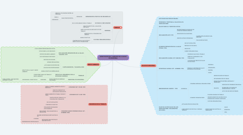 Mind Map: ASPECTOS ÉTICOS Y JURÍDICOS DE LA SALUD OCUPACIONAL