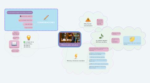 Mind Map: Música para estudiar