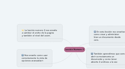 Mind Map: Lección Numero 2