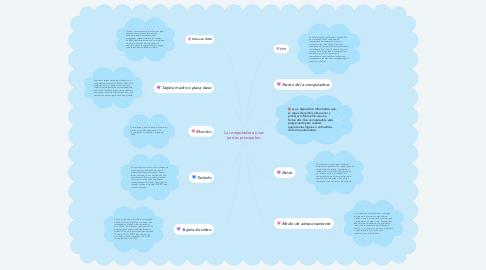 Mind Map: La computadora y sus partes principales.
