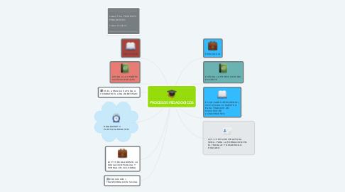 Mind Map: PROCESOS PEDAGOGICOS