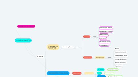 Mind Map: Incide en la educación