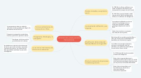 Mind Map: HISTORIA DE LA EVALUACIÓN PSICOLÓGICA