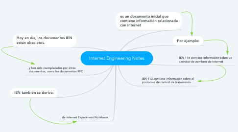 Mind Map: Internet Engineering Notes