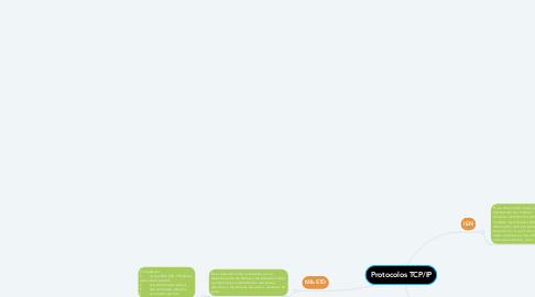 Mind Map: Protocolos TCP/IP