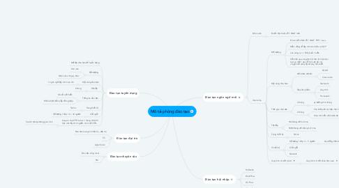 Mind Map: Mô tả phòng đào tạo