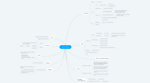 Mind Map: YangMy Cosmetics