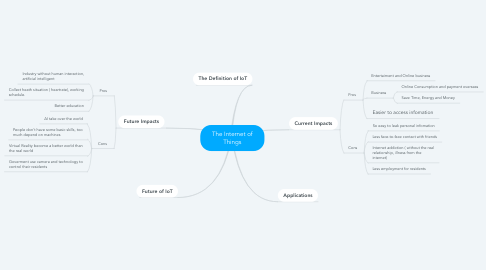Mind Map: The Internet of Things