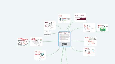 Mind Map: BNI Weekly Presentation Template