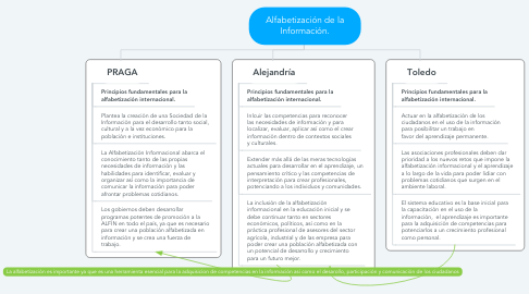 Mind Map: Alfabetización de la Información.