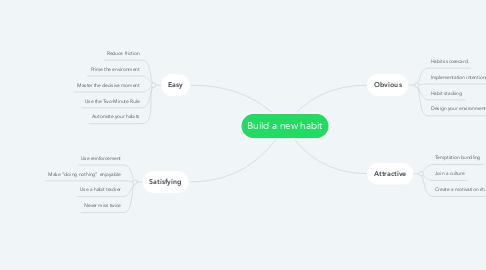 Mind Map: Build a new habit
