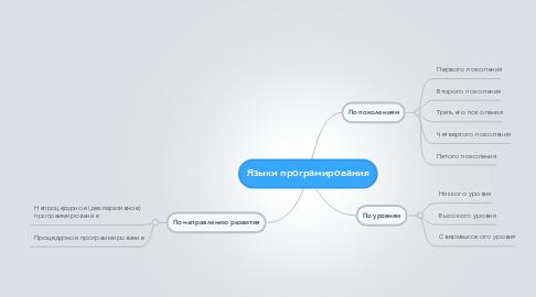 Mind Map: Языки програмирования
