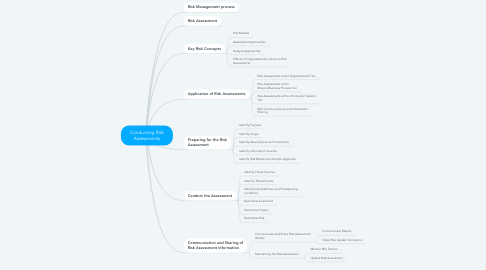 Mind Map: Conducting Risk Assessments