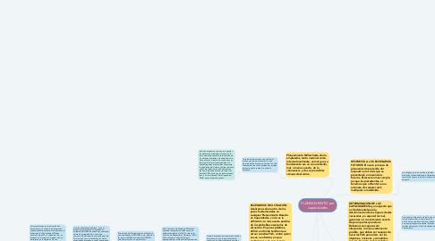 Mind Map: PLANEAMIENTO por capacidades