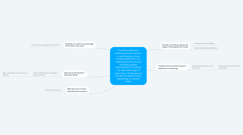 Mind Map: Provide professional development for teachers in small groups, using multiple presenters on a rotating basis that shares the best possible technologies so students can take advantage of using them. These sessions can also be asynchronous depending on teacher needs.
