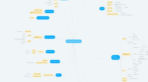 Mind Map: Marketing Direito de Ouvir