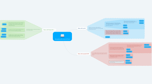 Mind Map: Spreading the word of God