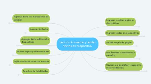 Mind Map: Lecciòn 4: insertar y editar textos en diapositiva