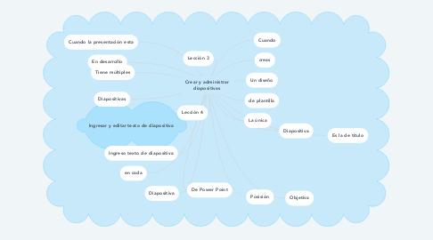 Mind Map: Crear y administrar diapositivas