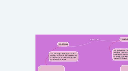 Mind Map: AVANCES