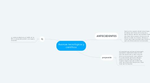 Mind Map: Avances tecnológicos y científicos