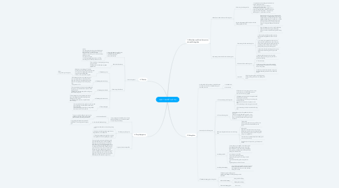 Mind Map: HỌC THUYẾT GIÁ TRỊ