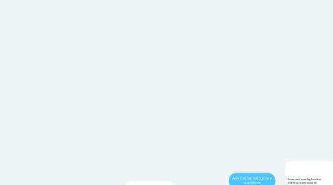 Mind Map: Avances tecnologicos y cientificos