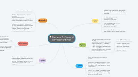 Mind Map: Five Year Professional Development Plan