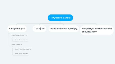 Mind Map: Получение заявки