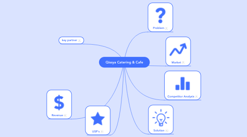 Mind Map: Qissya Catering & Cafe