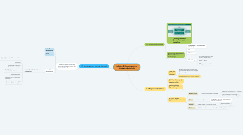 Mind Map: Lektion 2 Konsumenten + Marketingbotschaft
