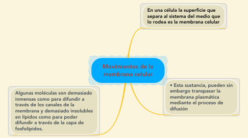 Mind Map: Movimientos de la membrana celular