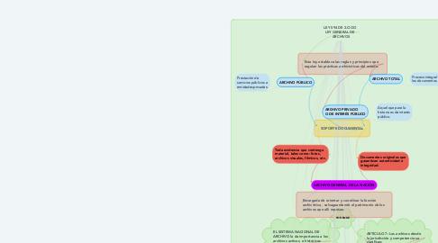 Mind Map: LEY 594 DE 2.OOO   LEY GENERAL DE   ARCHIVOS