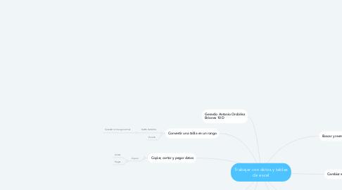 Mind Map: Trabajar con datos y tablas de excel