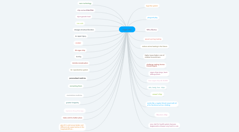 Mind Map: organ chip