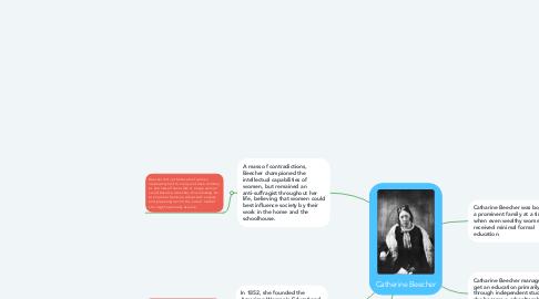 Mind Map: Catherine Beecher