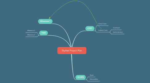 Mind Map: SkyNet Project Plan
