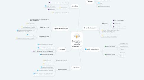 Mind Map: Data Services: Strategic Planning Brainstorm v2