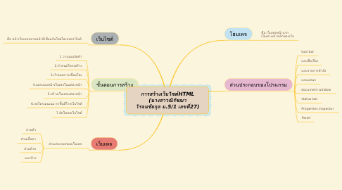 Mind Map: การสร้างเว็บไซต์HTML (นางสาวณิรัชฌา โรจนชัยกุล ม.5/1 เลขที่27)