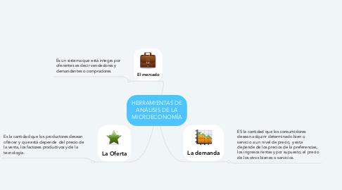 Mind Map: HERRAMIENTAS DE ANÁLISIS DE LA MICROECONOMÍA