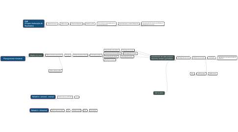 Mind Map: Planejamento trimestral