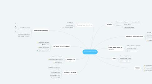 Mind Map: Focos Relevantes