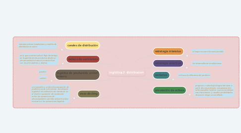 Mind Map: logística y distribucion