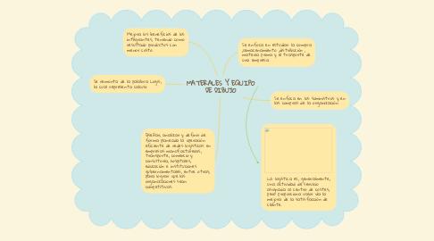 Mind Map: ingeniería en logística.