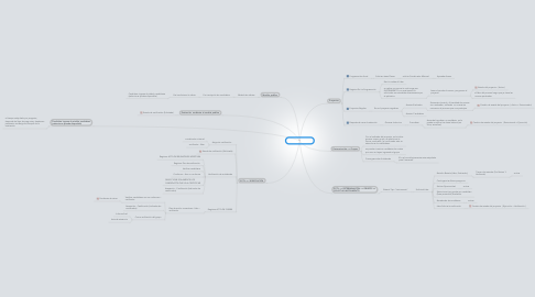 Mind Map: Pruebas en linea