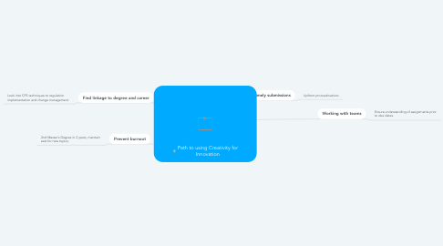 Mind Map: Path to using Creativity for Innovation