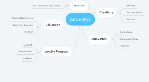 Mind Map: Barbershop