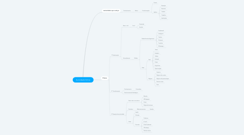 Mind Map: Autoridade Online